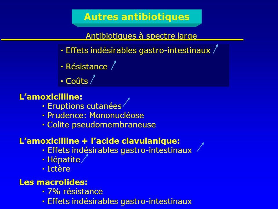 Autres antibiotiques Antibiotiques à spectre large Effets indésirables gastro-intestinaux Résistance Coûts Lamoxicilline: Eruptions cutanées Prudence: