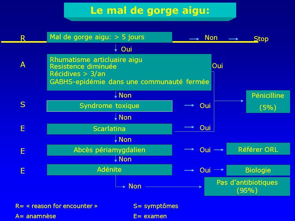 Référer ORL Le mal de gorge aigu: Mal de gorge aigu: > 5 jours Non Stop Oui Resistence diminuée Récidives > 3/an GABHS-epidémie dans une communauté fe