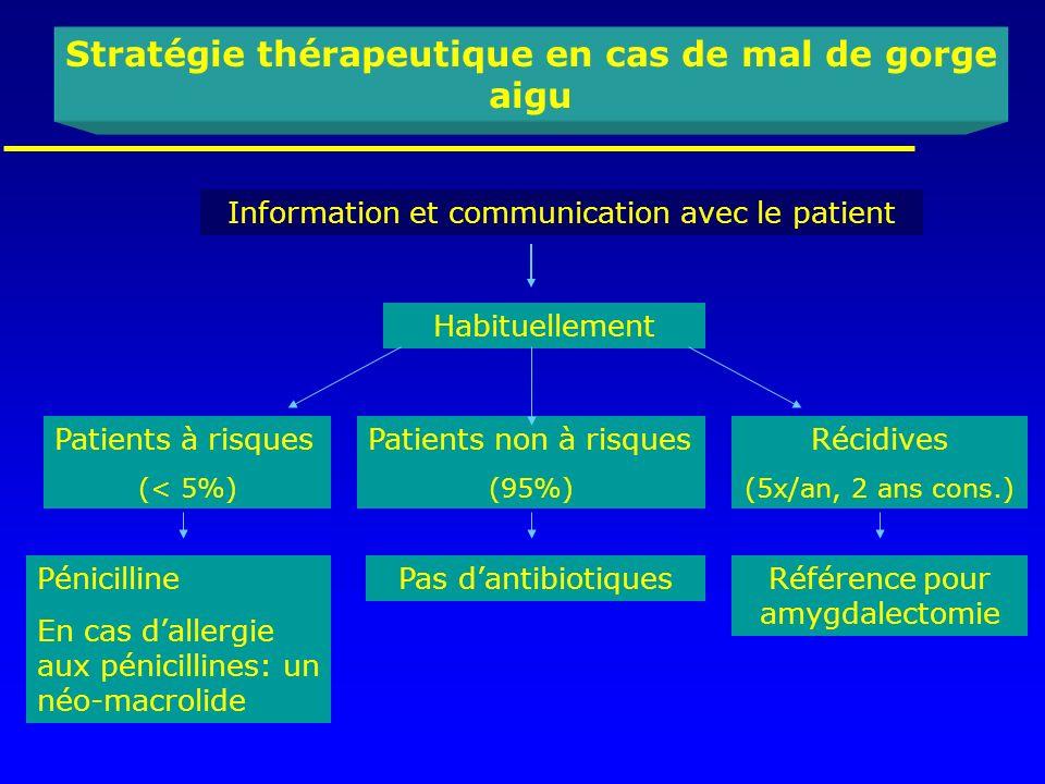 Patients non à risques (95%) Stratégie thérapeutique en cas de mal de gorge aigu Information et communication avec le patient Habituellement Patients