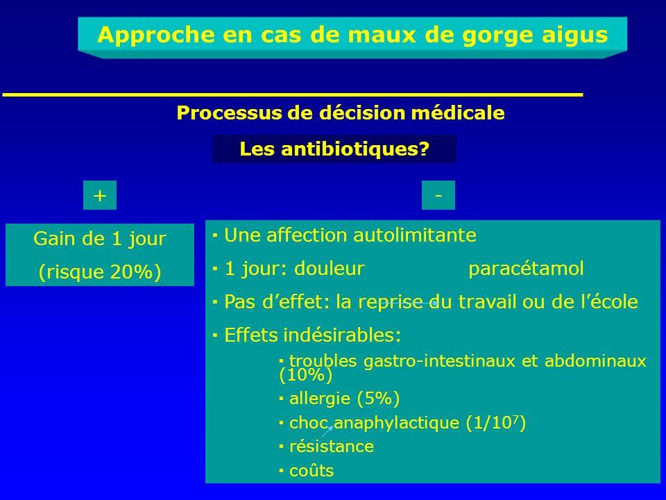 Processus de décision médicale Les antibiotiques? Gain de 1 jour (risque 20%) Une affection autolimitante 1 jour: douleur paracétamol Pas deffet: la r