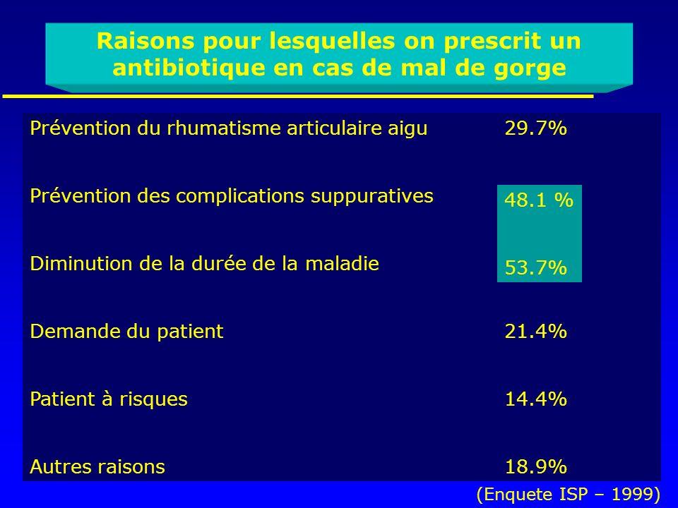 Prévention du rhumatisme articulaire aigu29.7% Prévention des complications suppuratives48.1% Diminution de la durée de la maladie53.7% Demande du pat