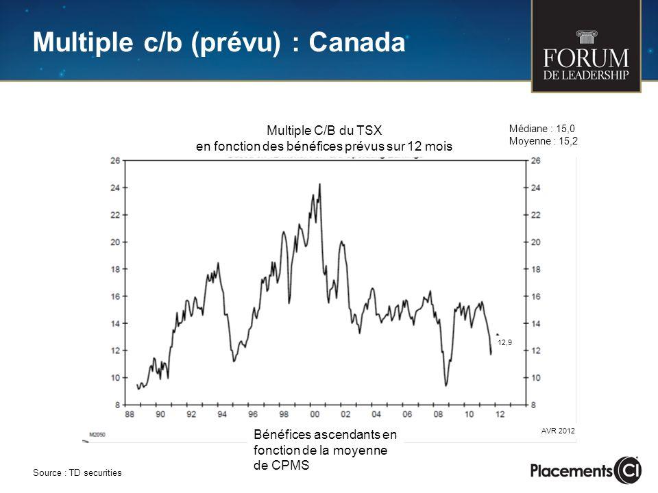 Multiple c/b (prévu) : Canada Source : TD securities Multiple C/B du TSX en fonction des bénéfices prévus sur 12 mois Médiane : 15,0 Moyenne : 15,2 Bénéfices ascendants en fonction de la moyenne de CPMS AVR 2012 12,9