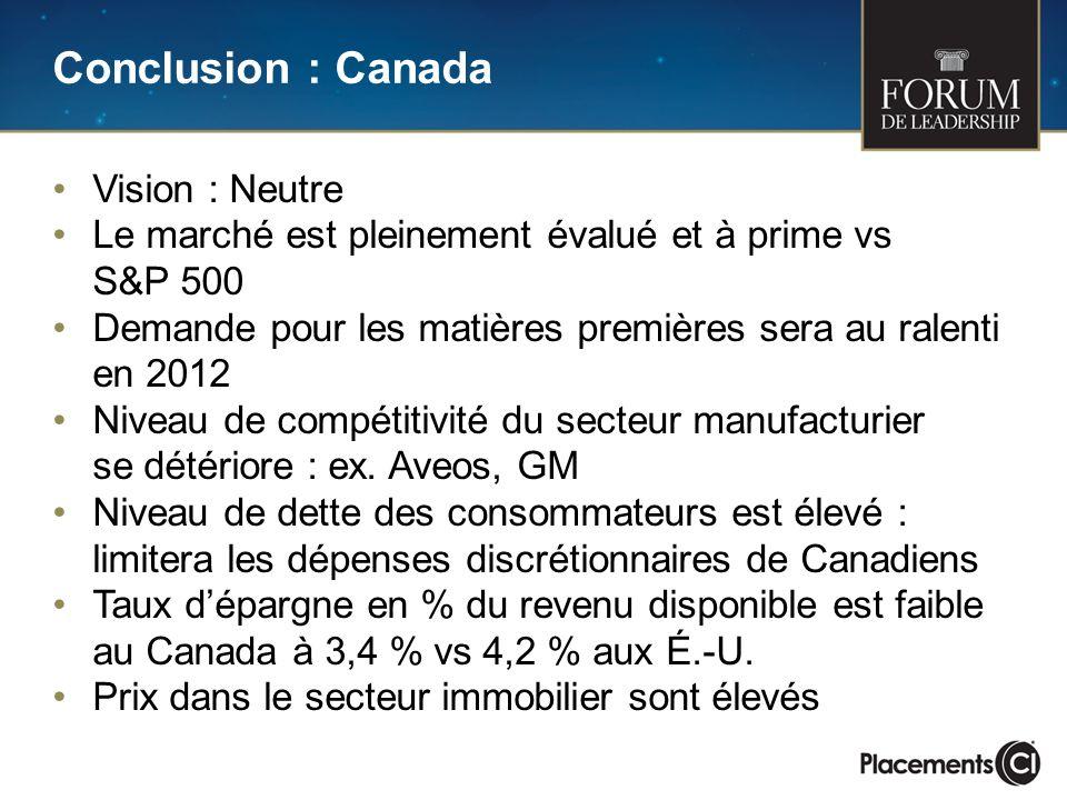 Conclusion : Canada Vision : Neutre Le marché est pleinement évalué et à prime vs S&P 500 Demande pour les matières premières sera au ralenti en 2012 Niveau de compétitivité du secteur manufacturier se détériore : ex.