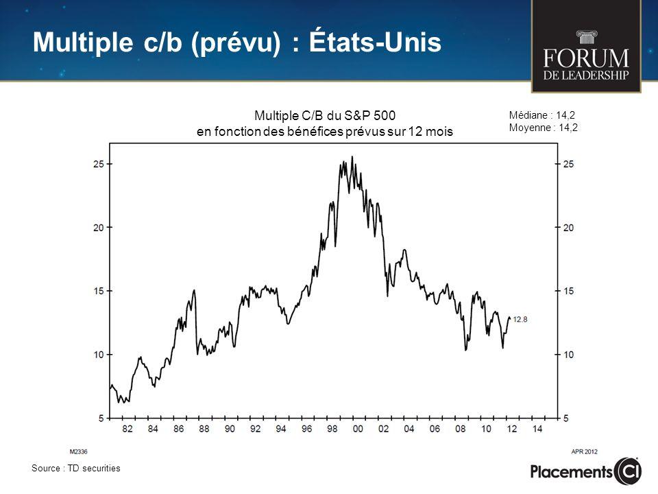 Multiple c/b (prévu) : États-Unis Source : TD securities Multiple C/B du S&P 500 en fonction des bénéfices prévus sur 12 mois Médiane : 14,2 Moyenne : 14,2