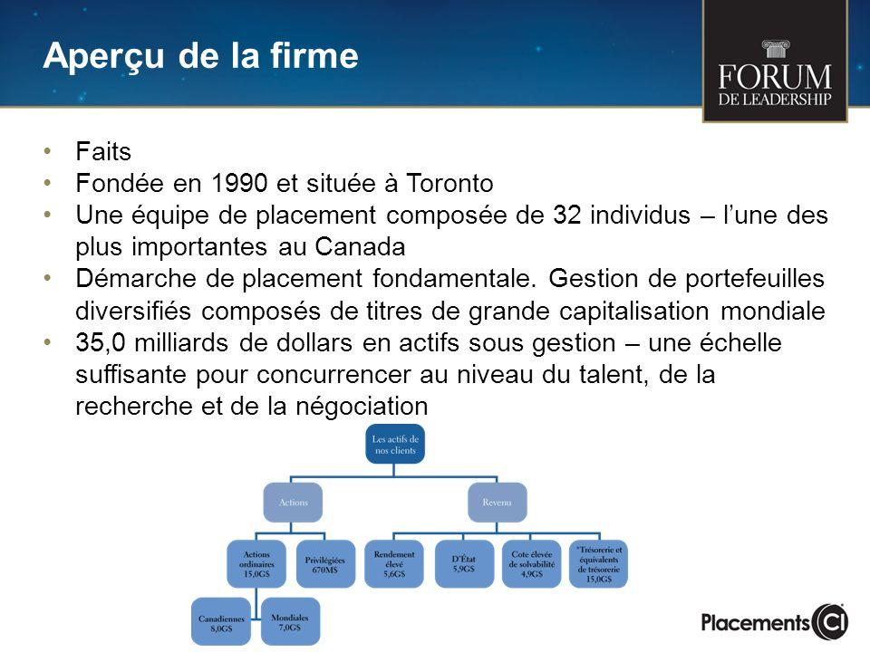 Aperçu de la firme Faits Fondée en 1990 et située à Toronto Une équipe de placement composée de 32 individus – lune des plus importantes au Canada Démarche de placement fondamentale.