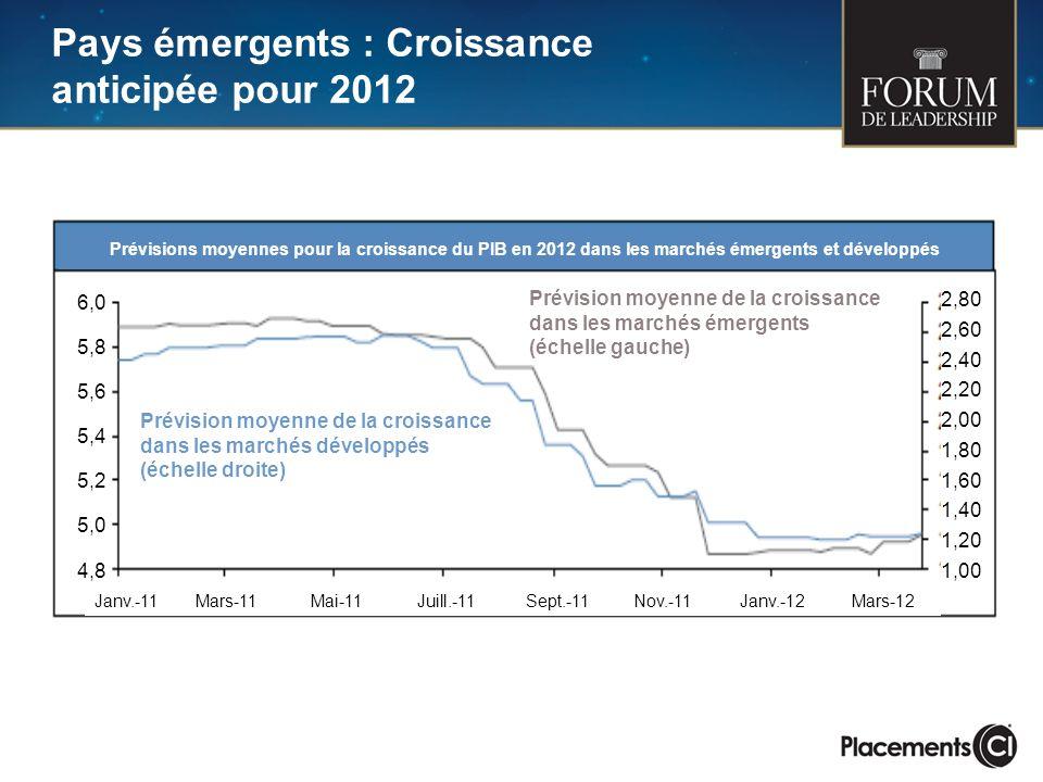 Pays émergents : Croissance anticipée pour 2012 6,0 5,8 5,6 5,4 5,2 5,0 4,8 2,80 2,60 2,40 2,20 2,00 1,80 1,60 1,40 1,20 1,00 Janv.-11Mars-11Mai-11Juill.-11Sept.-11Nov.-11Janv.-12Mars-12 Prévisions moyennes pour la croissance du PIB en 2012 dans les marchés émergents et développés Prévision moyenne de la croissance dans les marchés développés (échelle droite) Prévision moyenne de la croissance dans les marchés émergents (échelle gauche)