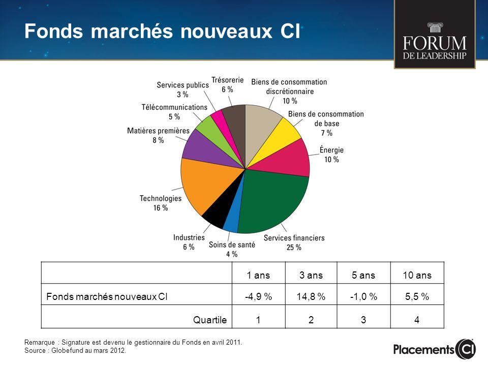 1 ans3 ans5 ans10 ans Fonds marchés nouveaux CI-4,9 %14,8 %-1,0 %5,5 % Quartile1234 Remarque : Signature est devenu le gestionnaire du Fonds en avril 2011.