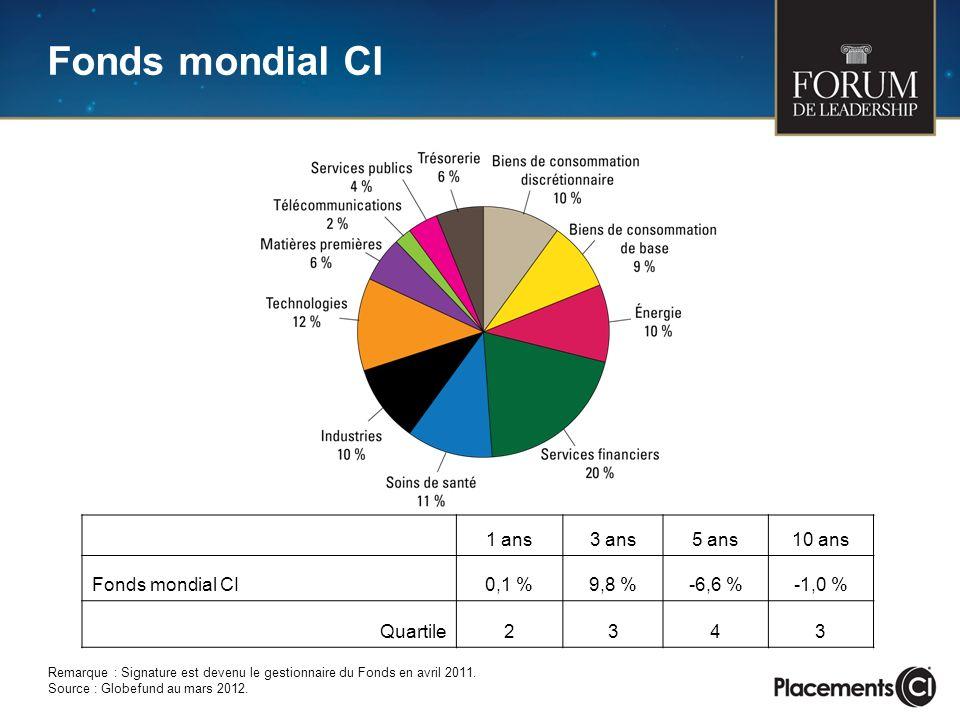 Fonds mondial CI 1 ans3 ans5 ans10 ans Fonds mondial CI0,1 %9,8 %-6,6 %-1,0 % Quartile2343 Remarque : Signature est devenu le gestionnaire du Fonds en avril 2011.