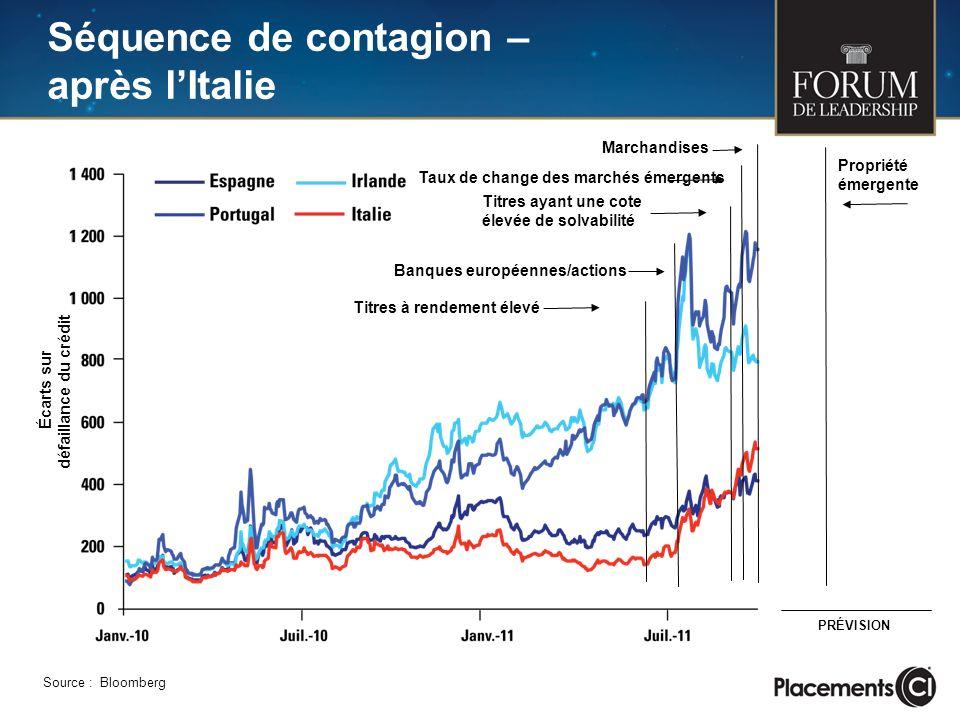 Séquence de contagion – après lItalie Source : Bloomberg Écarts sur défaillance du crédit Banques européennes/actions Titres à rendement élevé Taux de change des marchés émergents Marchandises Titres ayant une cote élevée de solvabilité Propriété émergente PRÉVISION