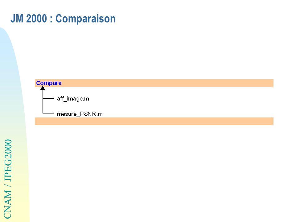 CNAM / JPEG2000 JM 2000 : Comparaison