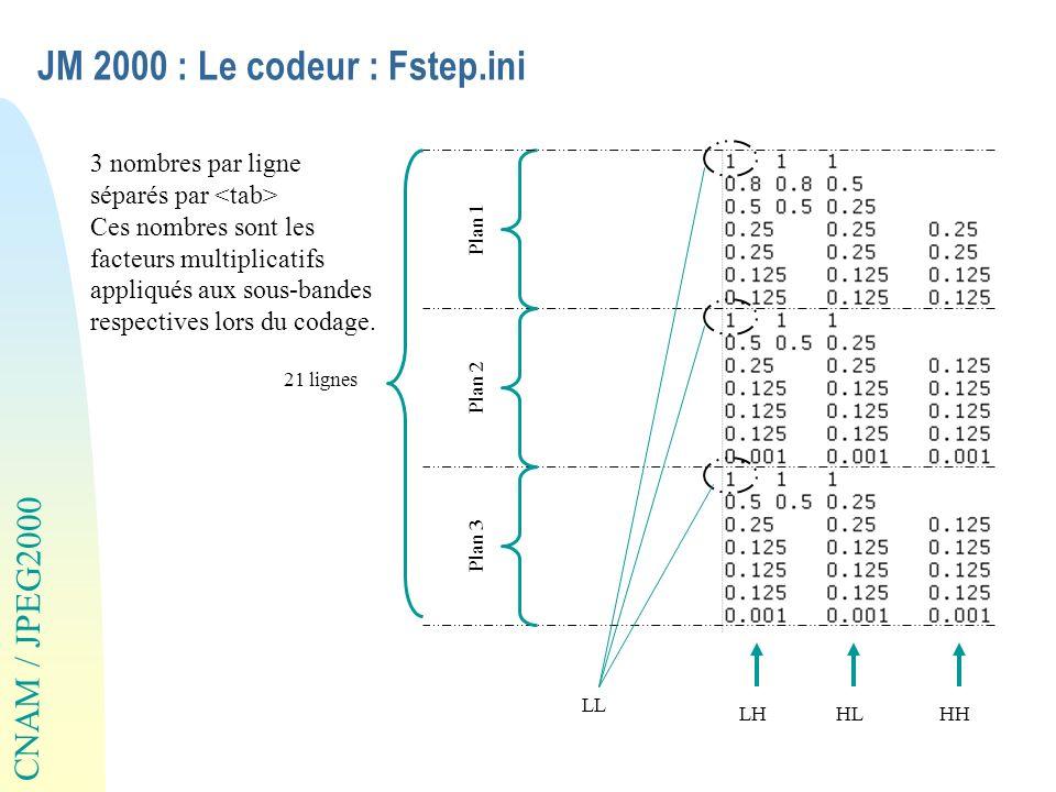 CNAM / JPEG2000 JM 2000 : Le codeur : Fstep.ini 21 lignes Plan 1 Plan 2 Plan 3 LHHLHH LL 3 nombres par ligne séparés par Ces nombres sont les facteurs