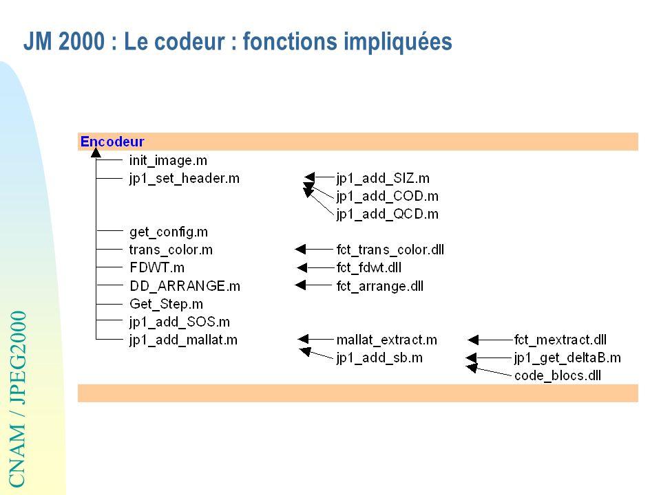 CNAM / JPEG2000 JM 2000 : Le codeur : fonctions impliquées