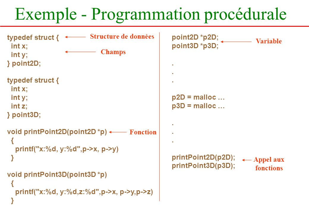 Exemple - Programmation procédurale typedef struct { int x; int y; } point2D; typedef struct { int x; int y; int z; } point3D; void printPoint2D(point