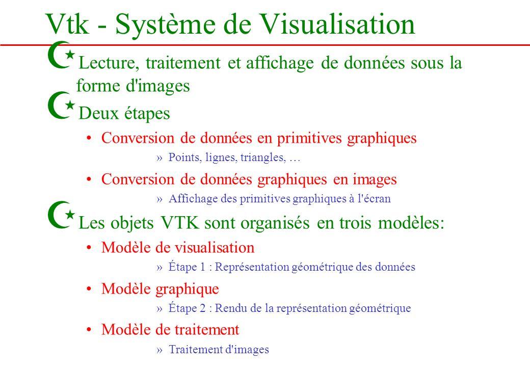 Z Lecture, traitement et affichage de données sous la forme d'images Z Deux étapes Conversion de données en primitives graphiques »Points, lignes, tri