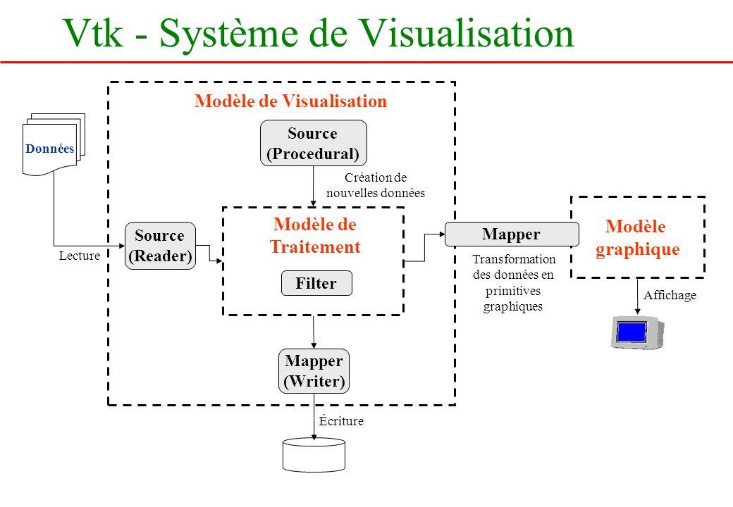 Modèle de Visualisation Modèle graphique Données Modèle de Traitement Source (Reader) Source (Procedural) Filter Mapper (Writer) Mapper Lecture Créati