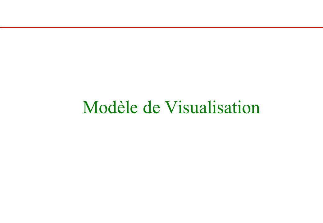 Modèle de Visualisation