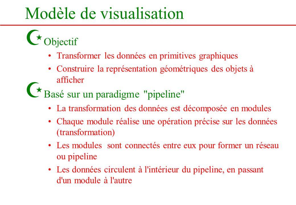 Modèle de visualisation Z Objectif Transformer les données en primitives graphiques Construire la représentation géométriques des objets à afficher Z