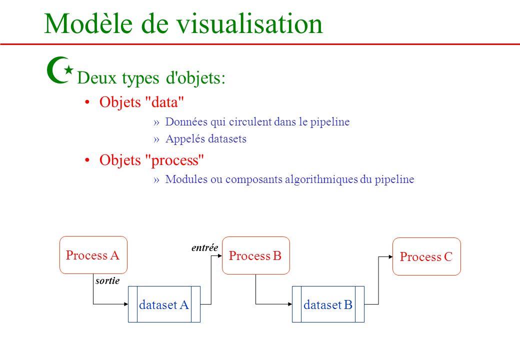 Modèle de visualisation Z Deux types d'objets: Objets