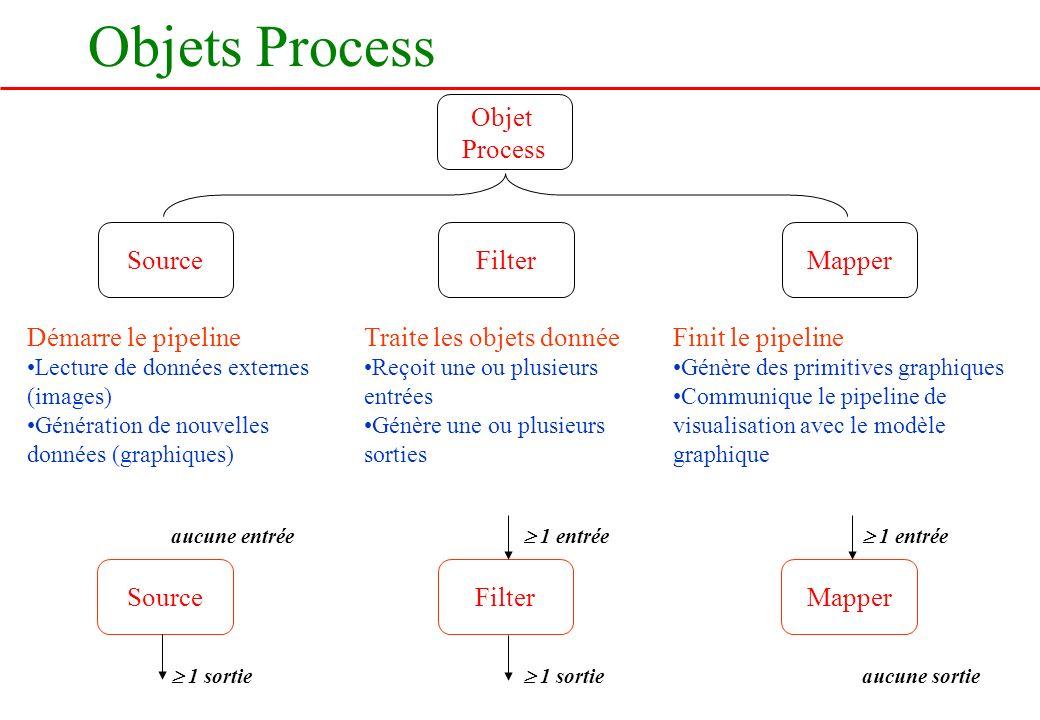 Objets Process Objet Process SourceFilterMapper Démarre le pipeline Lecture de données externes (images) Génération de nouvelles données (graphiques)
