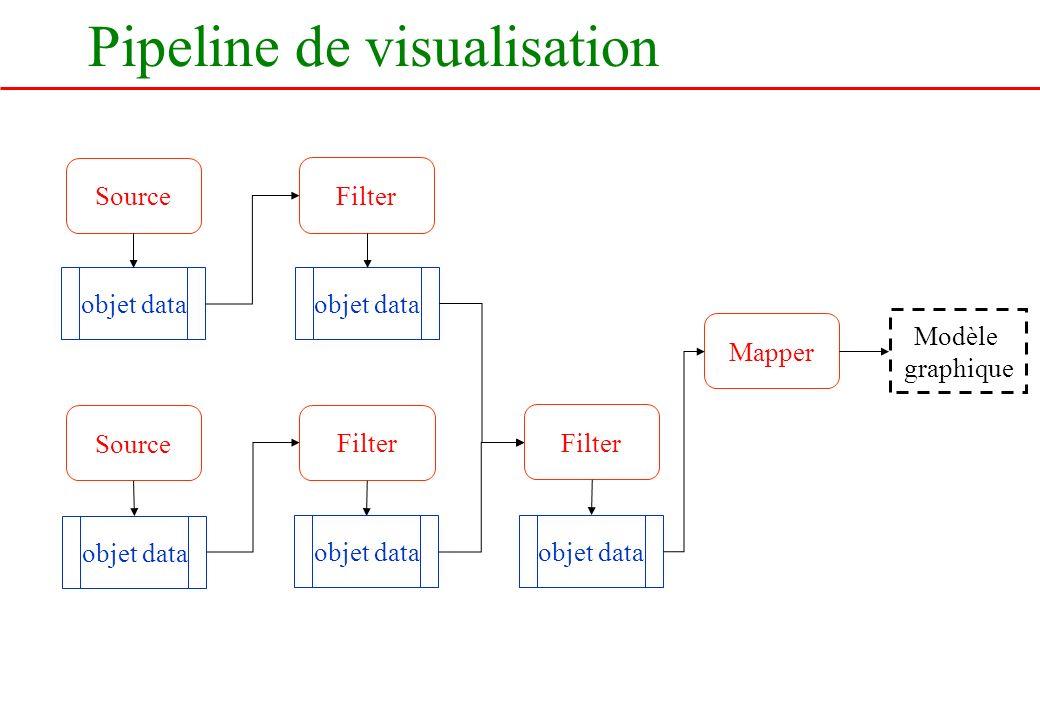 Pipeline de visualisation Source objet data Filter objet data Filter objet data Mapper Modèle graphique