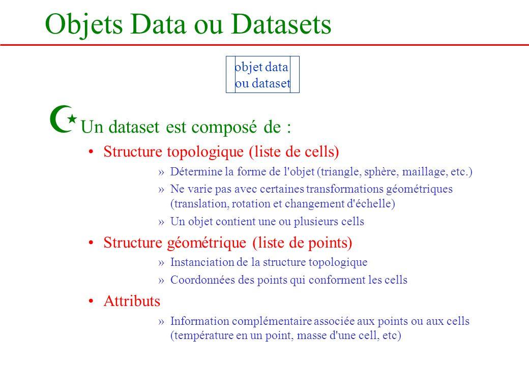 Objets Data ou Datasets Z Un dataset est composé de : Structure topologique (liste de cells) »Détermine la forme de l'objet (triangle, sphère, maillag