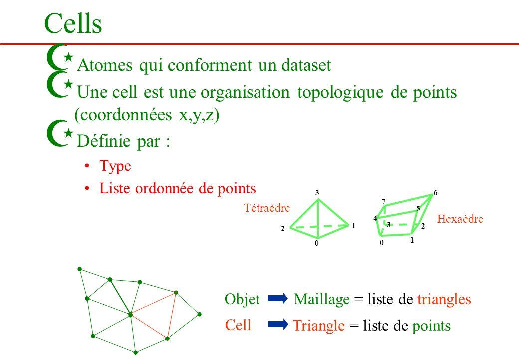 Cells Z Atomes qui conforment un dataset Z Une cell est une organisation topologique de points (coordonnées x,y,z) Z Définie par : Type Liste ordonnée