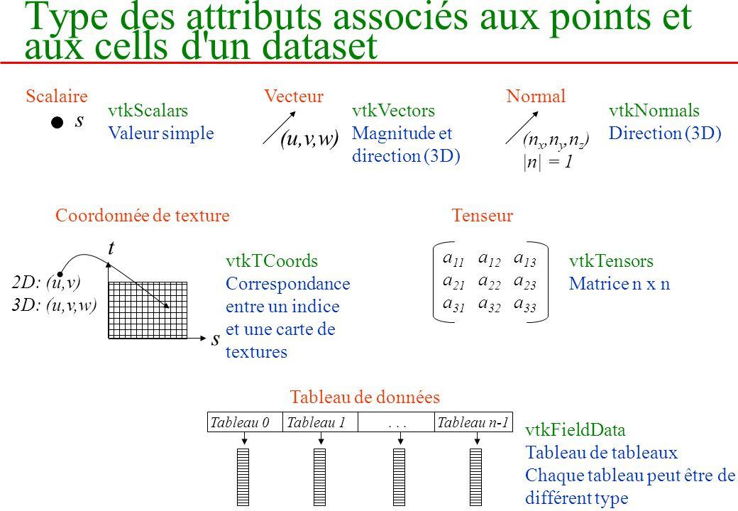 Type des attributs associés aux points et aux cells d'un dataset vtkScalars Valeur simple Scalaire s vtkVectors Magnitude et direction (3D) Vecteur (u