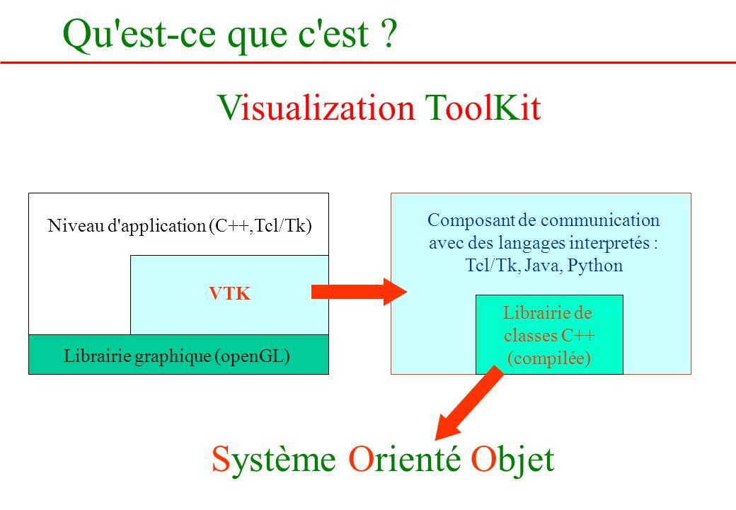 Qu'est-ce que c'est ? Visualization ToolKit Niveau d'application (C++,Tcl/Tk) VTK Librairie graphique (openGL) Librairie de classes C++ (compilée) Com