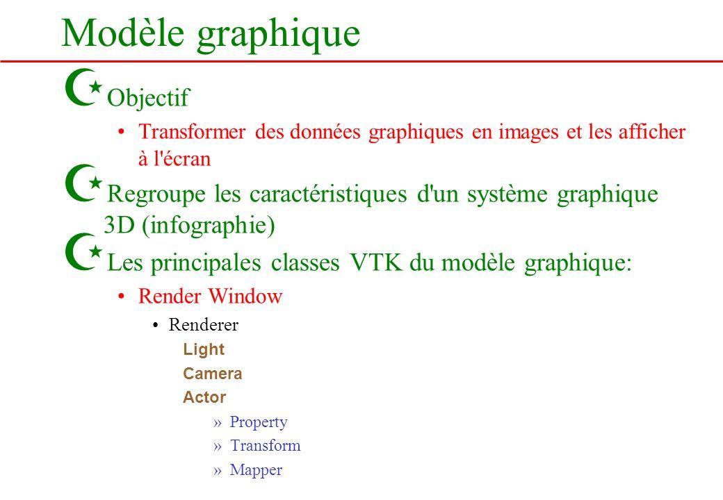 Modèle graphique Z Objectif Transformer des données graphiques en images et les afficher à l'écran Z Regroupe les caractéristiques d'un système graphi