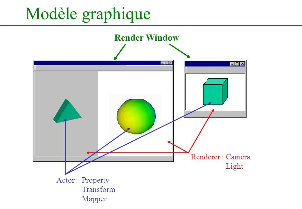 Modèle graphique Render Window Renderer : Actor :Property Transform Mapper Camera Light