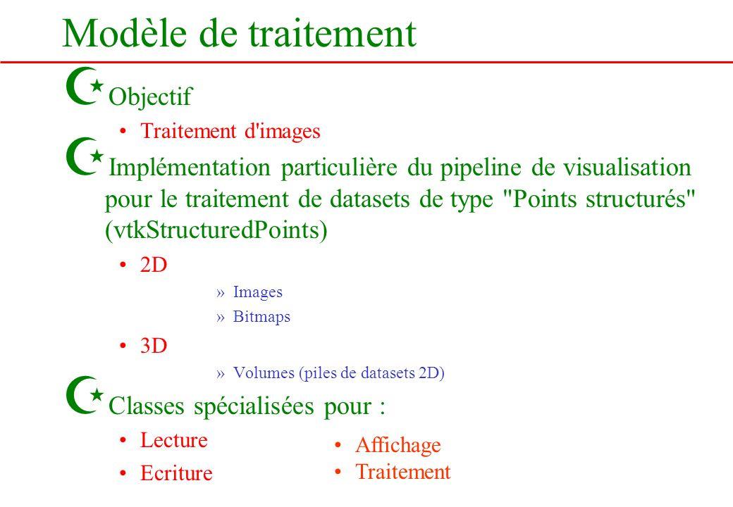 Modèle de traitement Z Objectif Traitement d'images Z Implémentation particulière du pipeline de visualisation pour le traitement de datasets de type