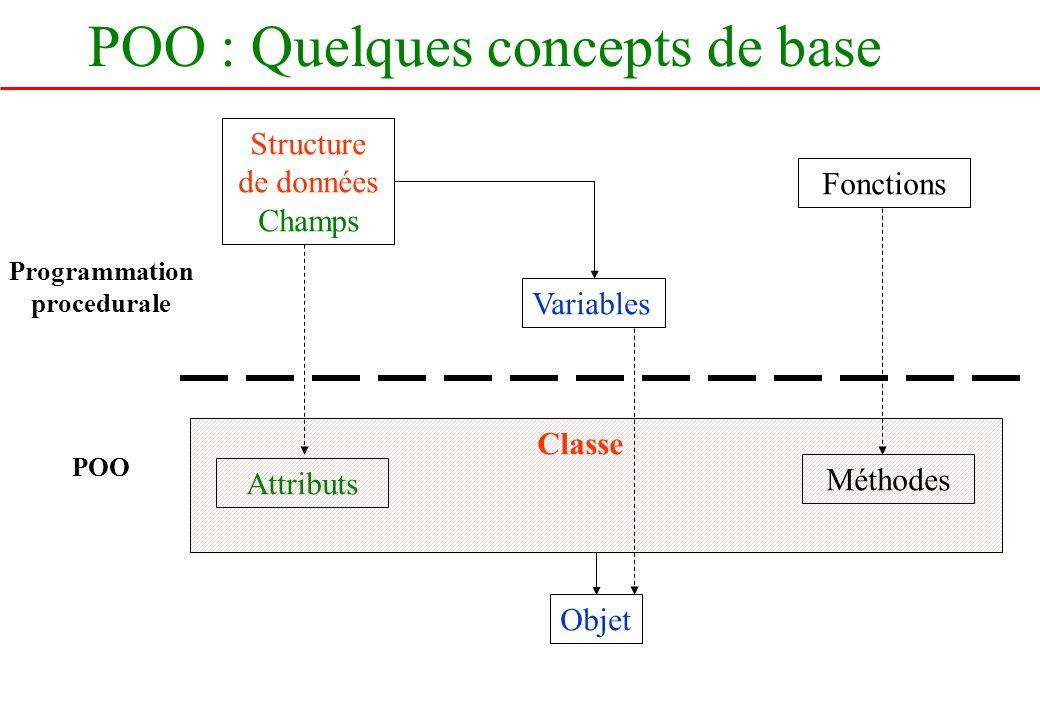 POO : Quelques concepts de base Structure de données Champs Fonctions Variables Attributs Méthodes Objet Programmation procedurale POO Classe