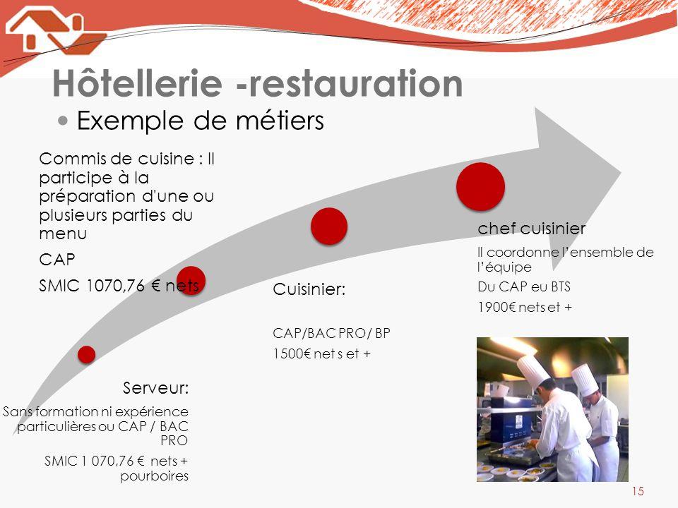 Hôtellerie -restauration Exemple de métiers 15 Serveur: Sans formation ni expérience particulières ou CAP / BAC PRO SMIC 1 070,76 nets + pourboires Co
