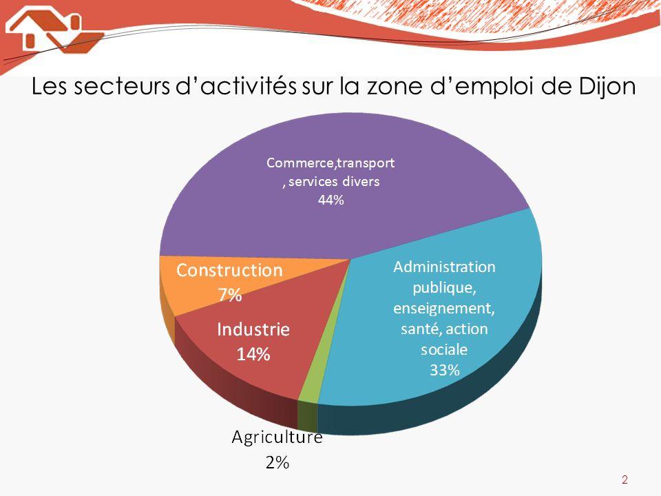 Les secteurs dactivités sur la zone demploi de Dijon 3 Industrie : 24 000 travailleurs Commerce, transport : 73 600 personnes Administration publique, enseignement, santé, action sociale : 56 100 travailleurs Activités produisant des biens grâce à la transformation des matières premières et lexploitation des sources dénergie