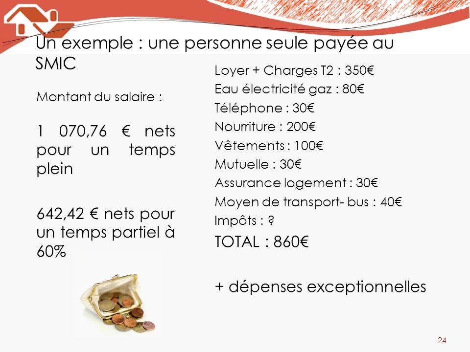 Un exemple : une personne seule payée au SMIC Montant du salaire : 1 070,76 nets pour un temps plein 642,42 nets pour un temps partiel à 60% Loyer + C