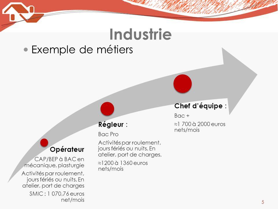 Industrie Exemple de métiers 5 Opérateur CAP/BEP à BAC en mécanique, plasturgie Activités par roulement, jours fériés ou nuits. En atelier, port de ch