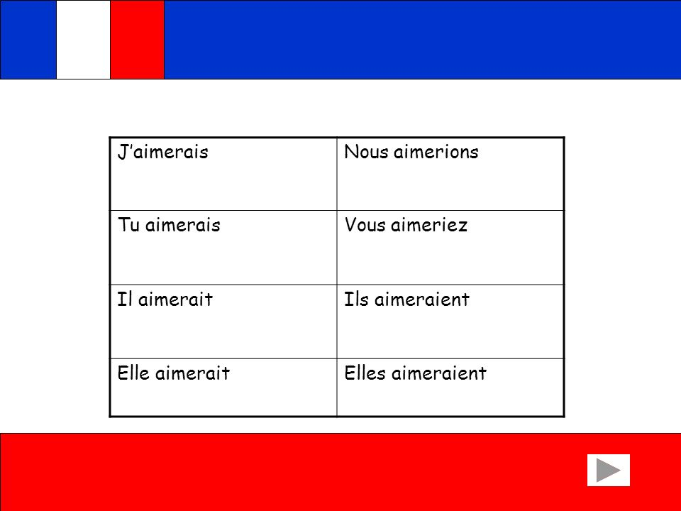 See if you can do this exercise: Write the French for the following English expressions I would likeWe would like You would like He would likeThey would like She would likeThey would like (feminine) Check