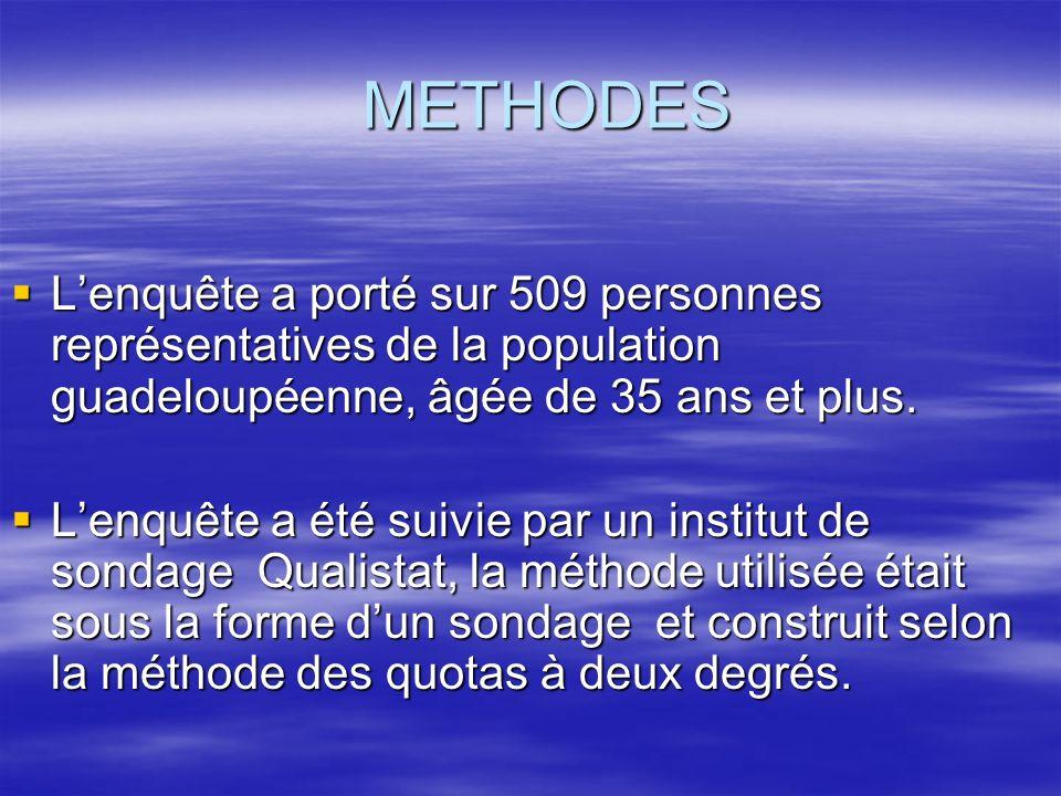 METHODES METHODES Lenquête a porté sur 509 personnes représentatives de la population guadeloupéenne, âgée de 35 ans et plus. Lenquête a porté sur 509