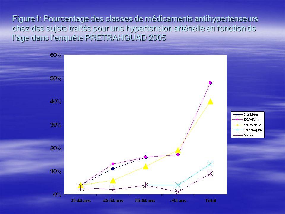 Figure1: Pourcentage des classes de médicaments antihypertenseurs chez des sujets traités pour une hypertension artérielle en fonction de lâge dans le