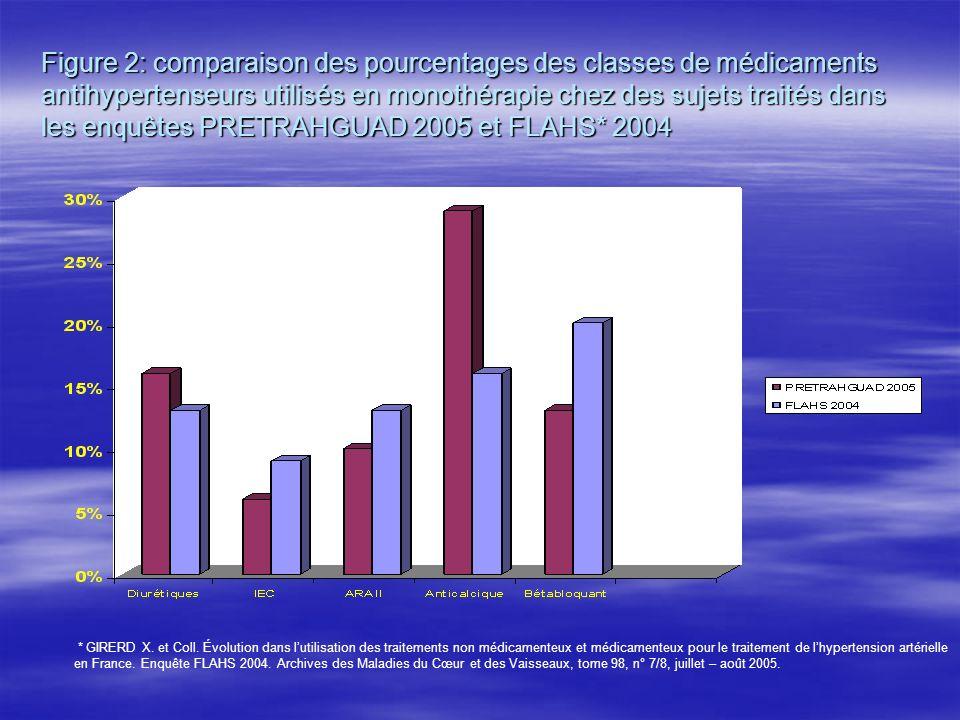 Figure 2: comparaison des pourcentages des classes de médicaments antihypertenseurs utilisés en monothérapie chez des sujets traités dans les enquêtes