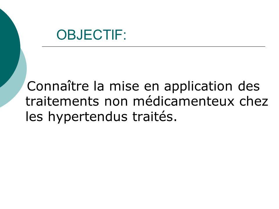 OBJECTIF: Connaître la mise en application des traitements non médicamenteux chez les hypertendus traités.