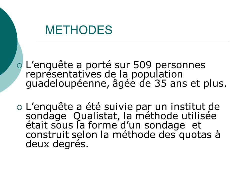 METHODES Lenquête a porté sur 509 personnes représentatives de la population guadeloupéenne, âgée de 35 ans et plus.