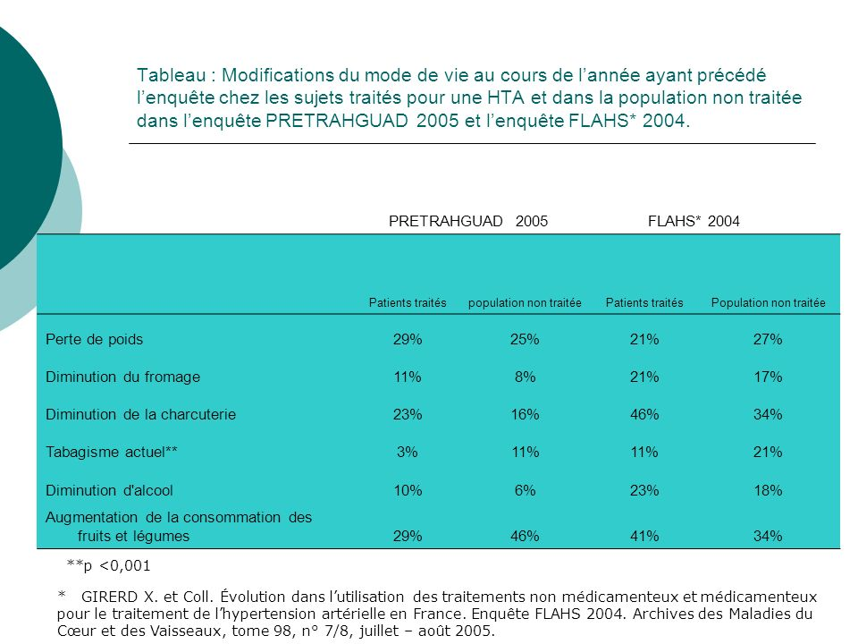 Tableau : Modifications du mode de vie au cours de lannée ayant précédé lenquête chez les sujets traités pour une HTA et dans la population non traitée dans lenquête PRETRAHGUAD 2005 et lenquête FLAHS* 2004.