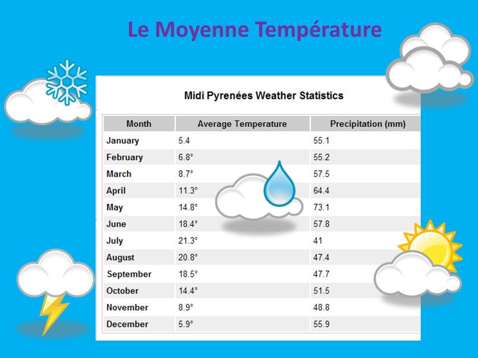 Le Climat Lété: Le climat est très chaud dans lété, mais il y a une brise rafraîchissant. Dans les montagnes, il fait plus frais et plus humide. LAuto