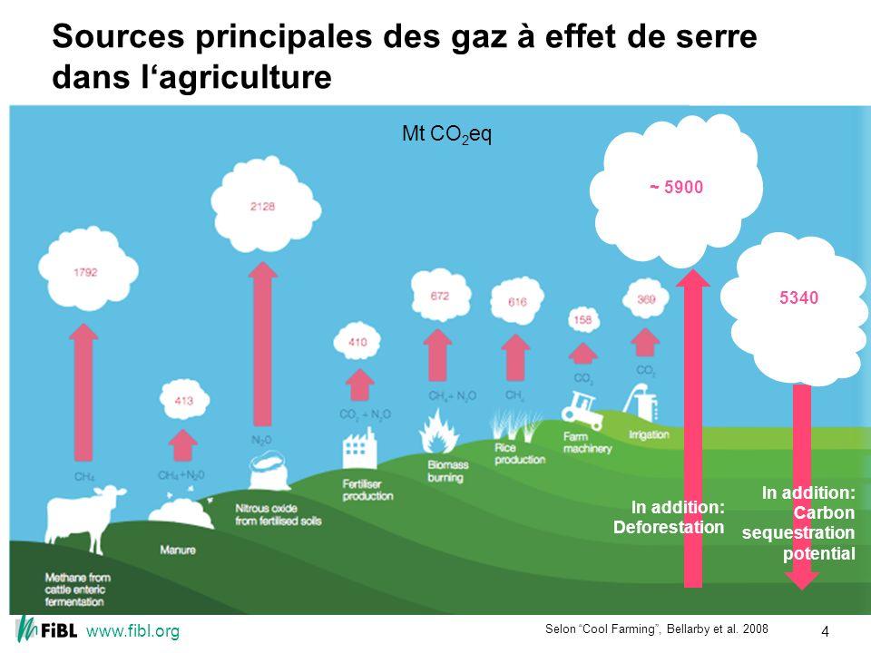 www.fibl.org Sources principales des gaz à effet de serre dans lagriculture 5340 In addition: Carbon sequestration potential Selon Cool Farming, Bellarby et al.