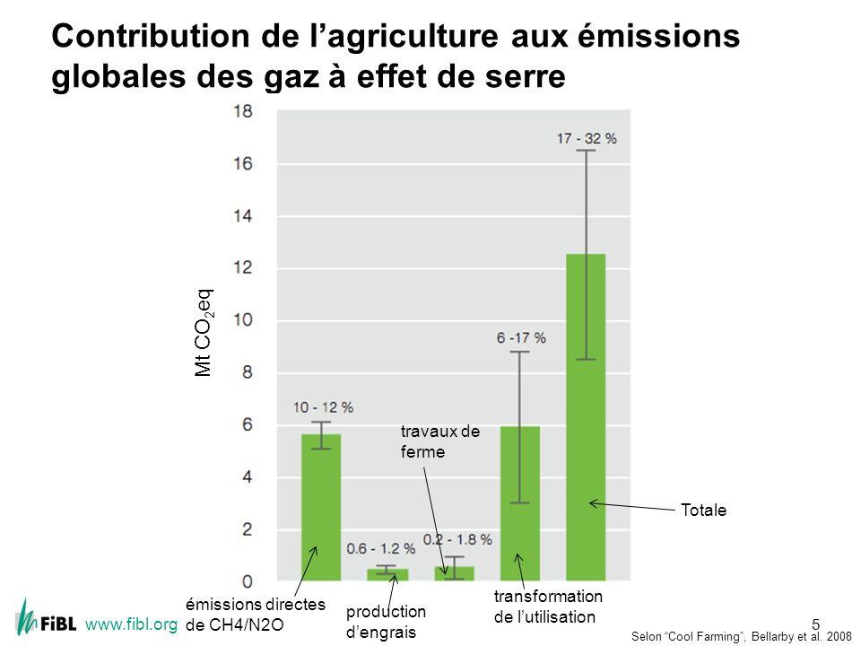 www.fibl.org Contribution de lagriculture aux émissions globales des gaz à effet de serre 5 Mt CO 2 eq émissions directes de CH4/N2O production dengrais transformation de lutilisation Totale travaux de ferme Selon Cool Farming, Bellarby et al.