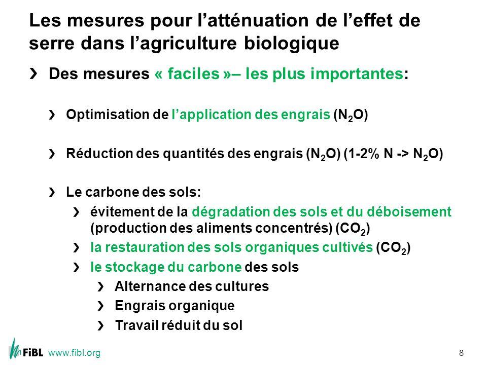 www.fibl.org Les mesures pour latténuation de leffet de serre dans lagriculture biologique Des mesures « faciles »– les plus importantes: Optimisation de lapplication des engrais (N 2 O) Réduction des quantités des engrais (N 2 O) (1-2% N -> N 2 O) Le carbone des sols: évitement de la dégradation des sols et du déboisement (production des aliments concentrés) (CO 2 ) la restauration des sols organiques cultivés (CO 2 ) le stockage du carbone des sols Alternance des cultures Engrais organique Travail réduit du sol 8
