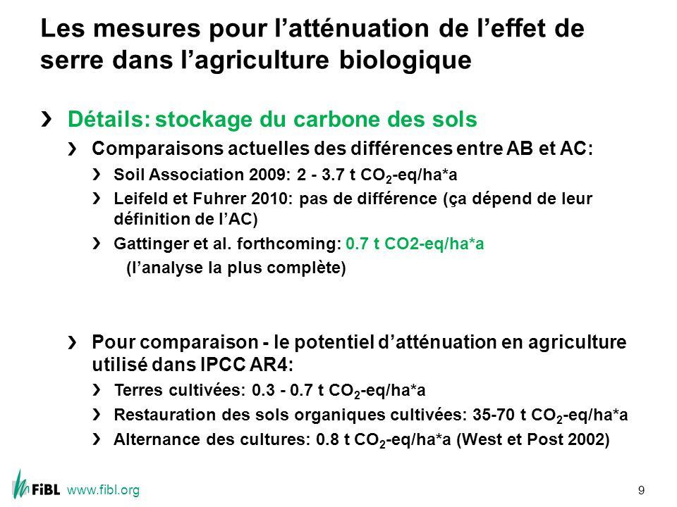 www.fibl.org Les mesures pour latténuation de leffet de serre dans lagriculture biologique Détails: stockage du carbone des sols Comparaisons actuelles des différences entre AB et AC: Soil Association 2009: 2 - 3.7 t CO 2 -eq/ha*a Leifeld et Fuhrer 2010: pas de différence (ça dépend de leur définition de lAC) Gattinger et al.