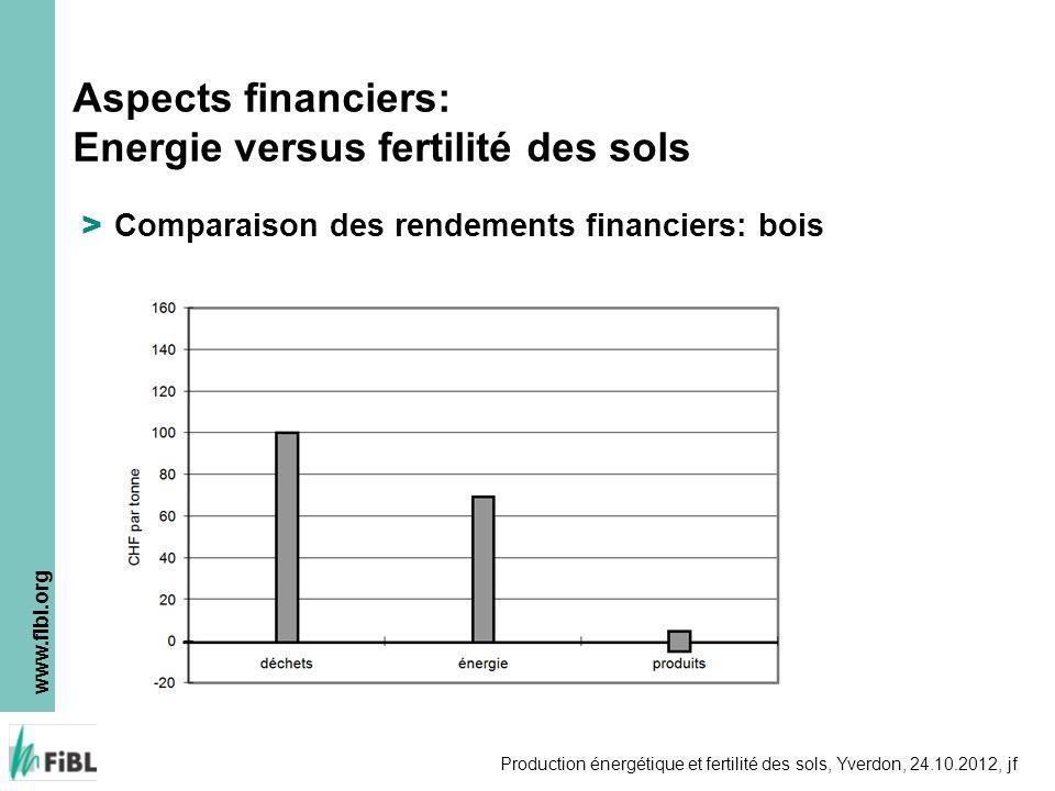 www.fibl.org Production énergétique et fertilité des sols, Yverdon, 24.10.2012, jf > Comparaison des rendements financiers: bois Aspects financiers: E