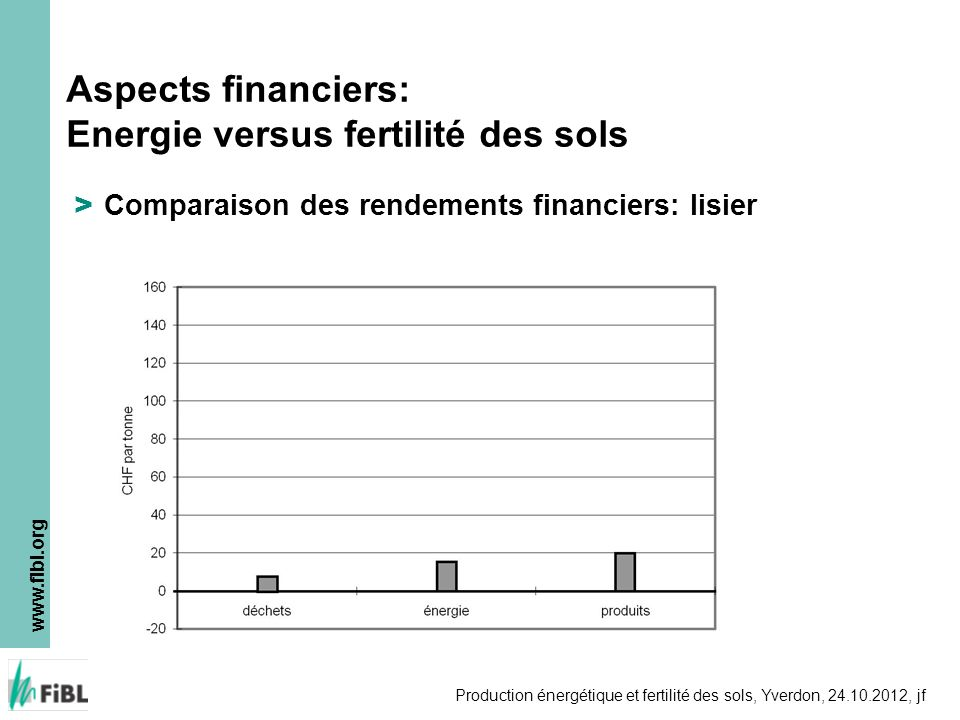 www.fibl.org Production énergétique et fertilité des sols, Yverdon, 24.10.2012, jf > Comparaison des rendements financiers: lisier Aspects financiers: Energie versus fertilité des sols